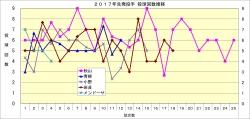 2017年先発投手投球回数推移2