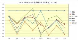 2017年チーム打撃成績比較(広島100%)
