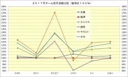 2017年チーム投手成績比較1
