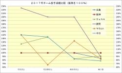 2017年チーム投手成績比較2