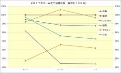 2017年チーム投手成績比較3