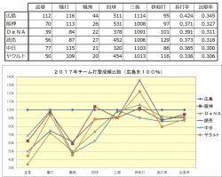 2017年チーム打撃成績比較2(広島100%)