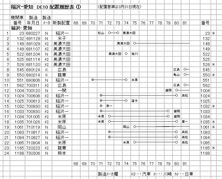 稲沢① DE10-1