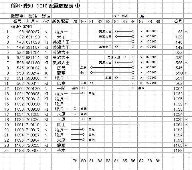 稲沢① DE10-2