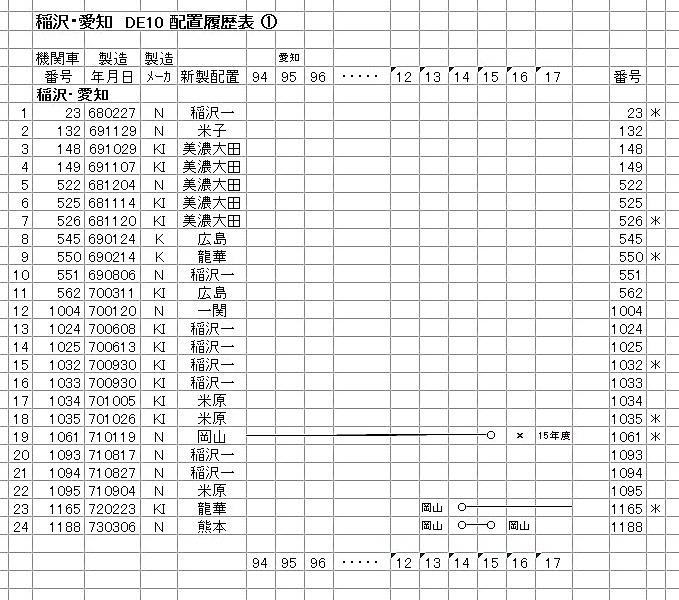 稲沢① DE10-3