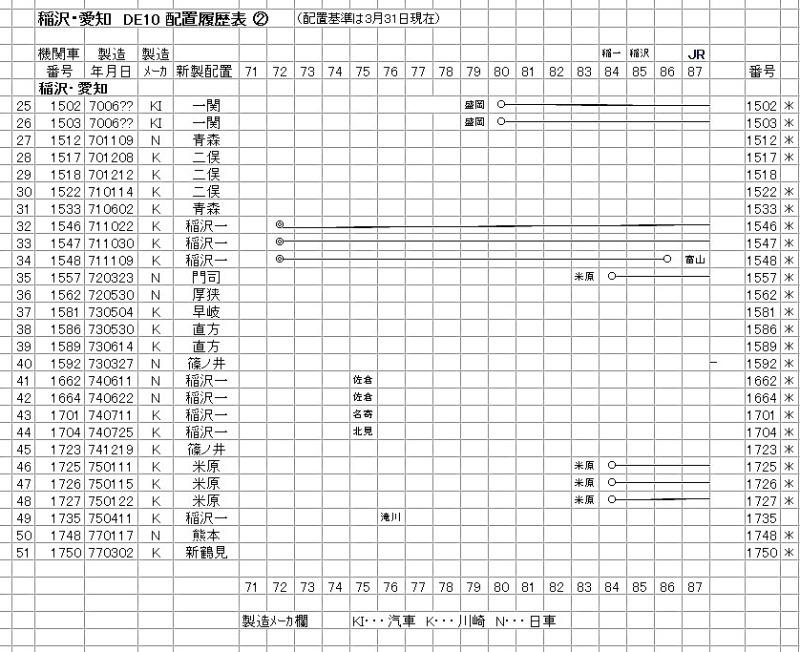 稲沢② DE10-1