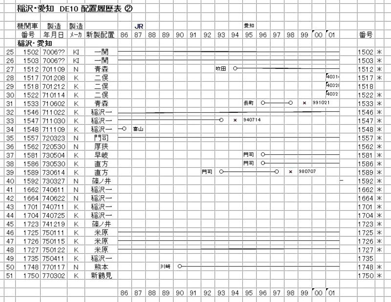稲沢② DE10-2