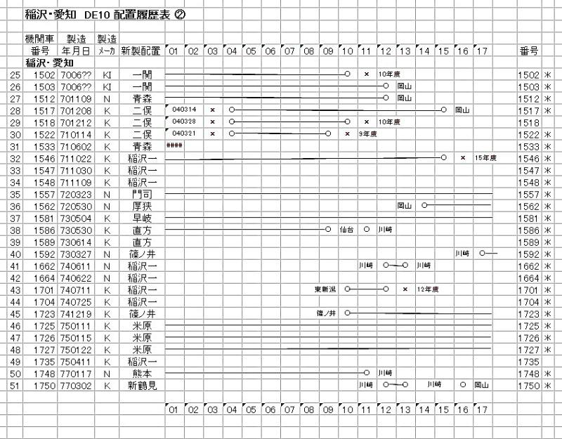 稲沢② DE10-3