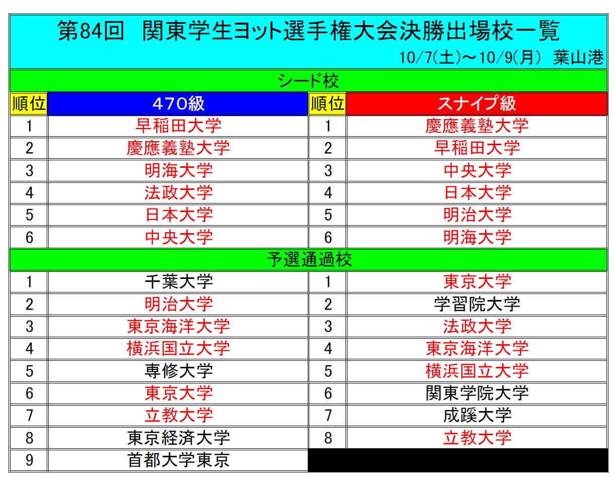 関東84回決勝