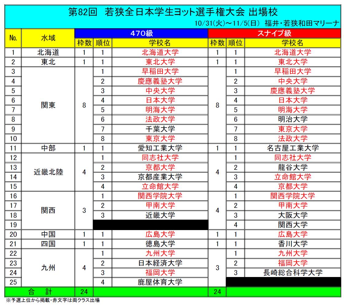 第82回全日本学生ヨット選手権大会出場校