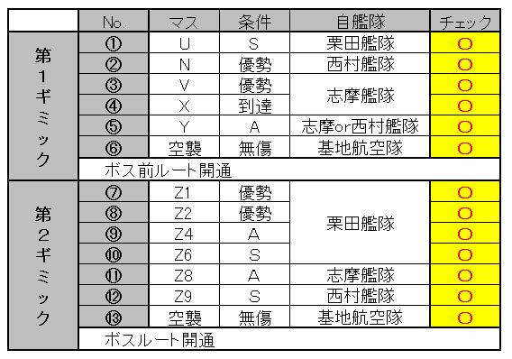 E-4甲 ギミック進捗表