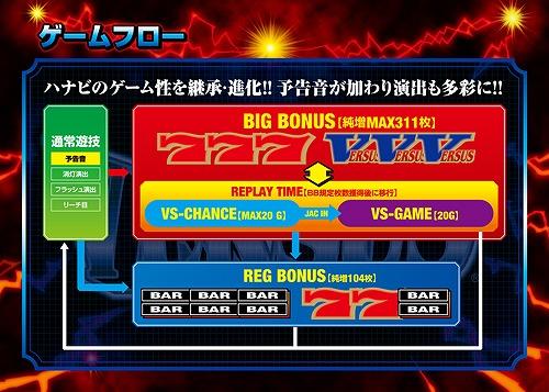 体験無料のパチンコ&スロットオンラインゲーム『777タウン.net』 簡単技術介入でMAX311枚ゲット!ホールで人気のパチスロ機「バーサス」が登場したよ~!!