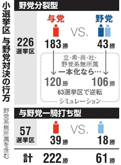 朝日新聞 願望 妄想 コリエイト 選挙 衆院選
