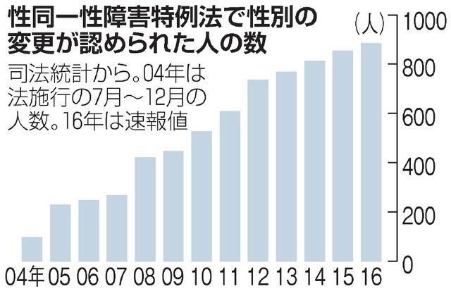 性別 性同一性障害 思い込み 戸籍 朝日新聞