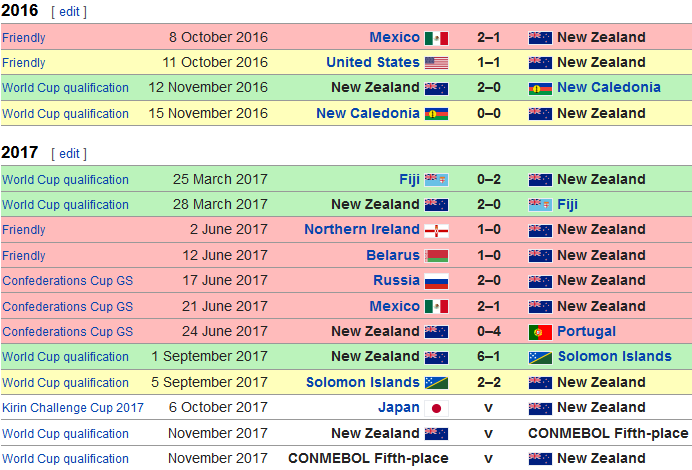 For all past match results of the New Zealand national football team
