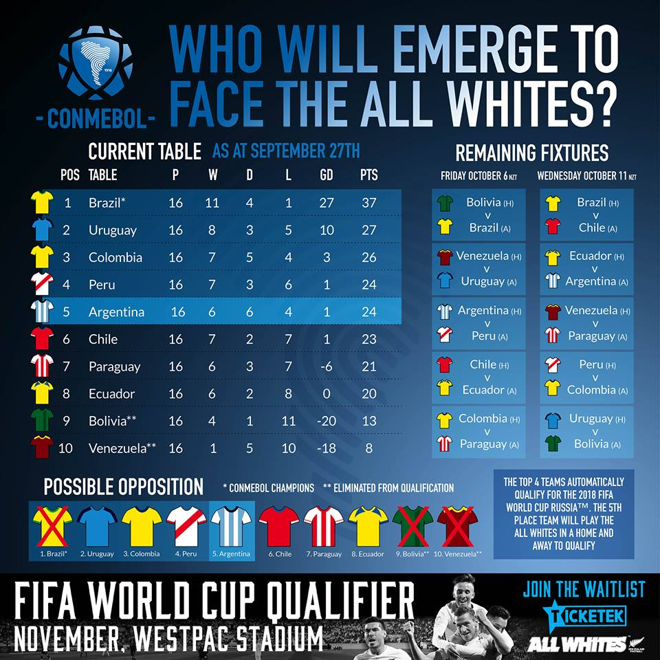 Who will emerge from South America to face the All Whites in the FIFA Intercontinental Playoff