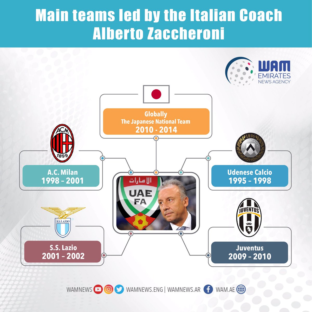 Alberto Zaccheroni Italian named UAE team coach
