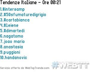 In Italia nagatomo è entrato nei Top Trends occupando la posizione #6