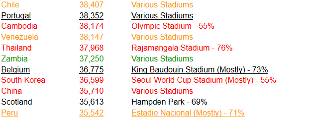 World Cup Qualifying Average Attendance 2