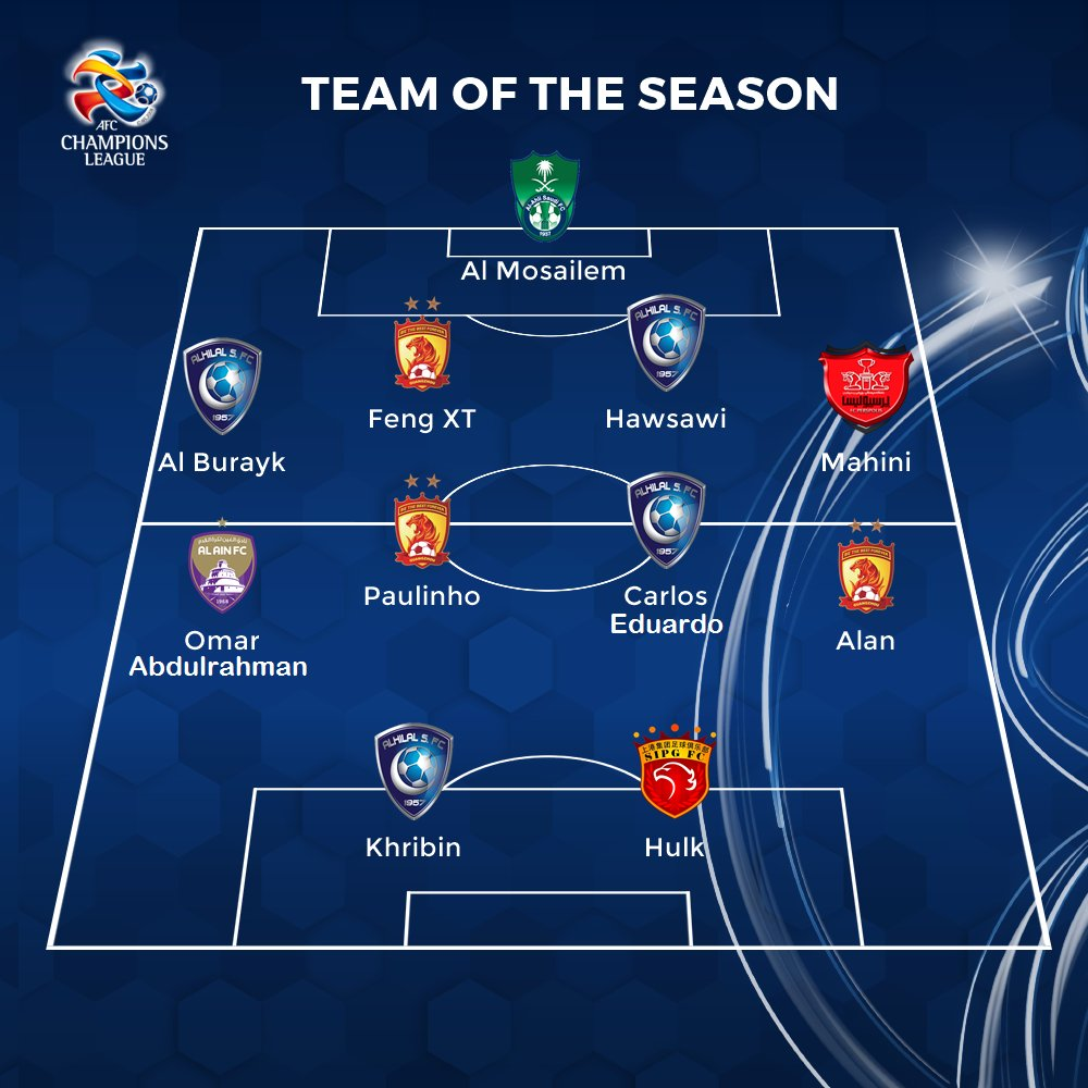 Presenting the #ACL2017 Team of the Season