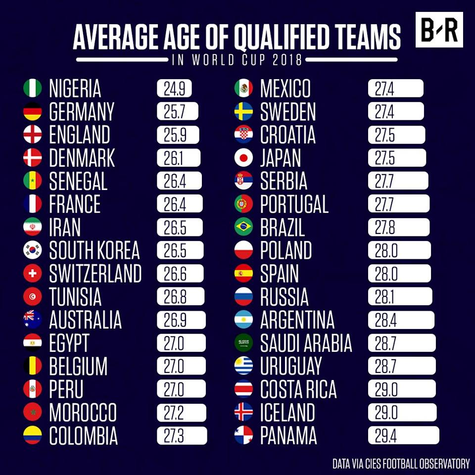 Average age of qualified World Cup teams 2017