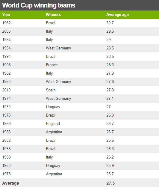 World Cup winning teams average age