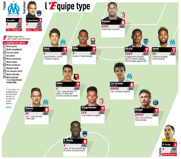 @JordanAmavi, @Lgustavo_19, @hi04ro30ki et @FlorianThauvin sont dans @lequipe type de la 15ème journée de Ligue 1