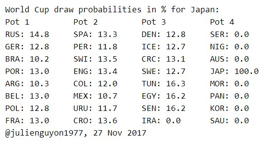 draw #probabilities for #Japan, based on 100,000 simulations