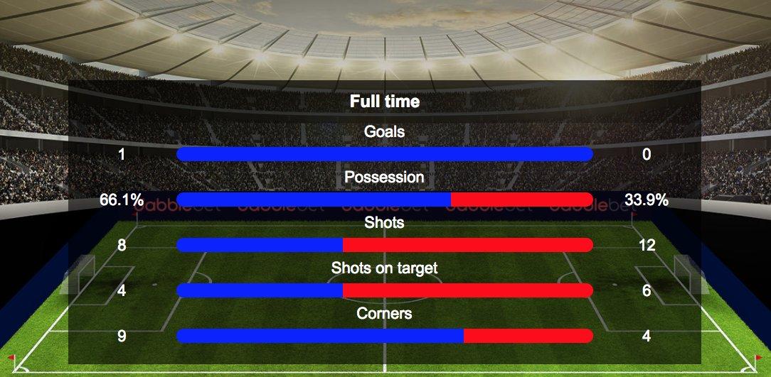 stats via @soccerway for Japan vs DPR Korea EAFF