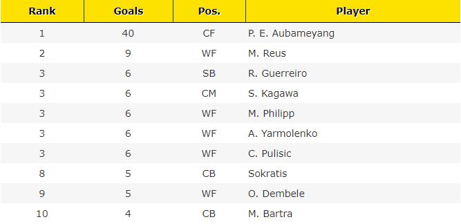 Most goals BVB 2017 Calendar year