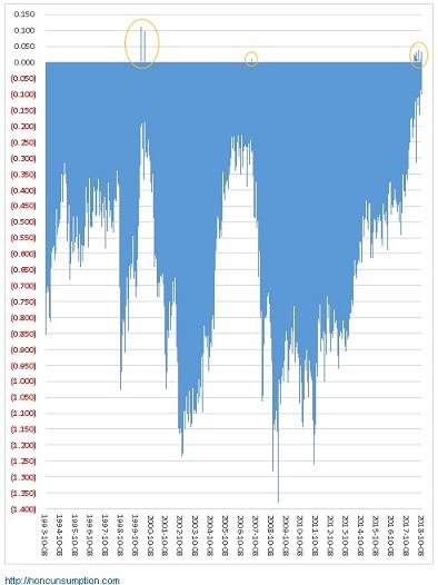 米国債 金利 長期債