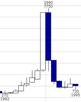 片倉工業 バブル 株価推移