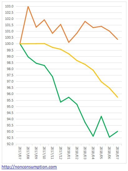 米国債保有の推移