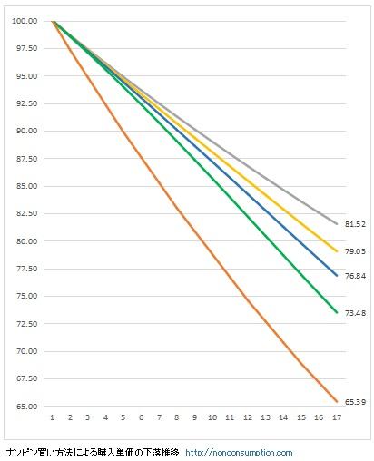 ナンピン買い 難平買い タイミング分散 全力投資 グラフ