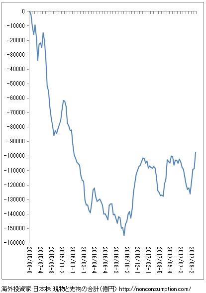 投資主体別売買動向 海外投資家 グラフ