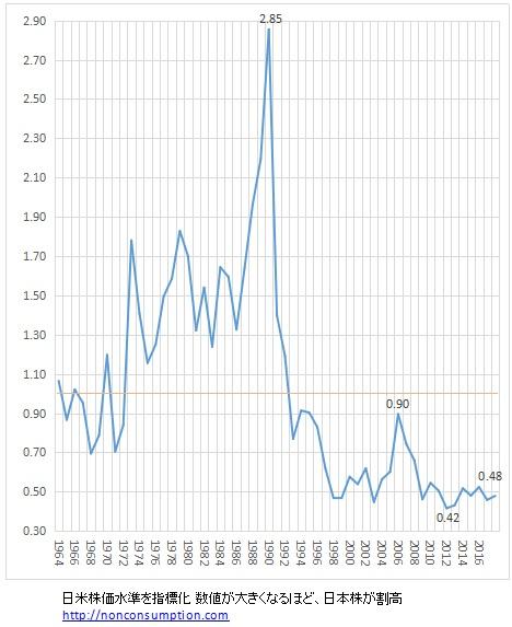 米国株 バリュエーション 株価水準