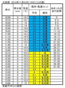2014大田原の風