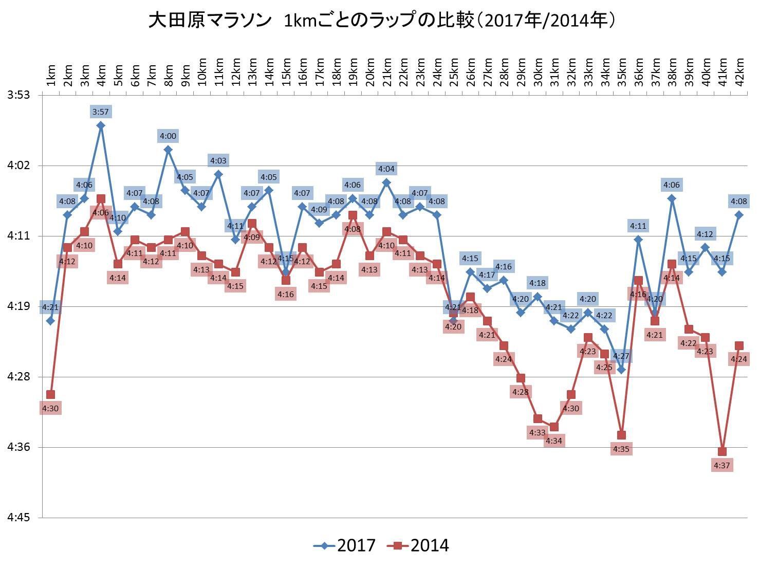 大田原ラップ比較グラフ