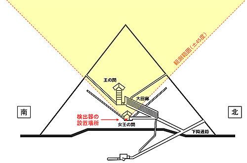 宇宙線ミューオンラジオグラフィ