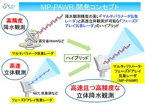 マルチパラメータ・フェーズドアレイ気象レーダー(MP-PAWR)