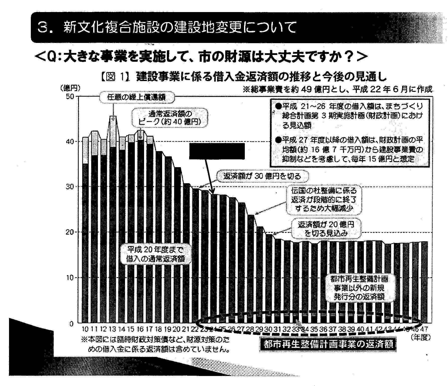 建設債グラフ