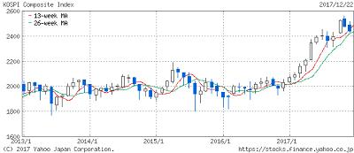 韓国総合株価指数