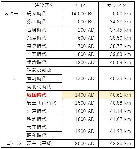 日本の歴史 時代区分 マラソン 4