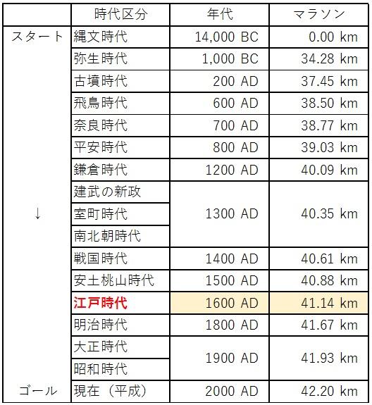 日本の歴史 時代区分 マラソン 5