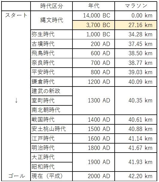 日本の歴史 時代区分 マラソン 6