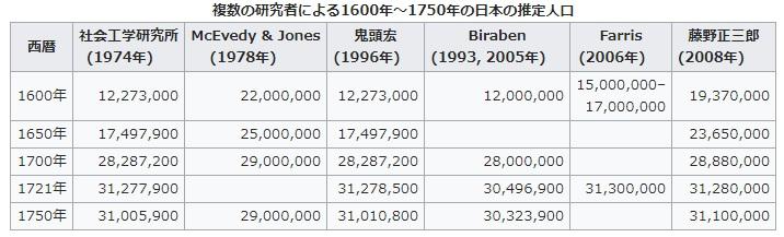 1600年~1750年の日本の推定人口