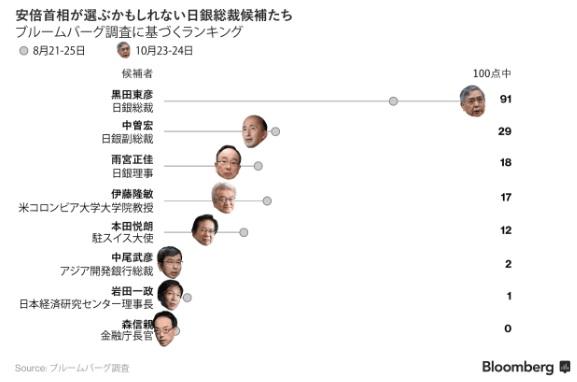 アベノミクス 黒田