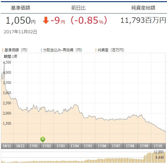 日本株ベア