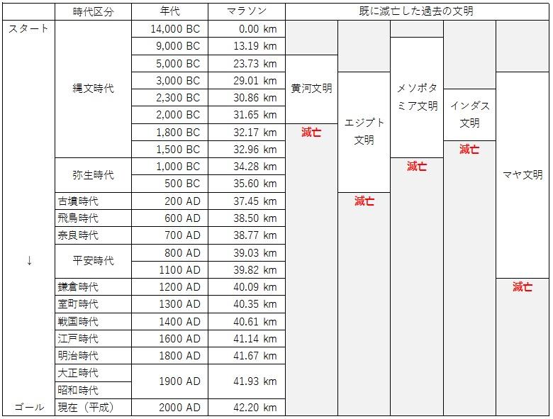 日本の歴史 時代区分 マラソン 7