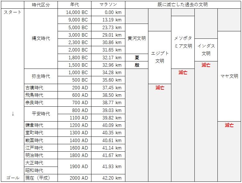 日本の歴史 時代区分 マラソン 8